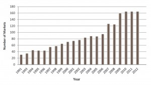 Annual growth in Washington State farmers markets. Source: Summary Report: Farmers Markets and the Experiences of Farmers Markets in Washington State. Ostrom and Donovan, 2013.