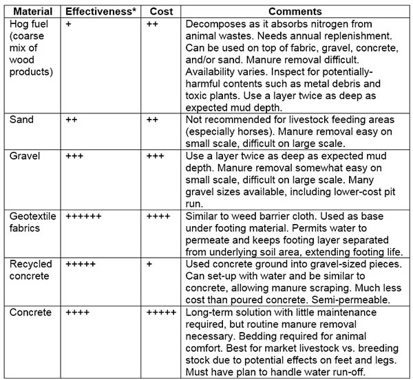 Table 1: Comparison of various sacrifice area footing options. *Effectiveness defined as relative ability to retain soil, allow water permeation vs. run-off, and keep area dry for livestock.