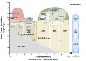 Figure sorting roughly a dozen ocean biomes. Read details from the figure through the link at bottom of the caption..